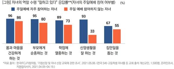 자녀의 역할 수행 '잘하고 있다' 응답률(자녀의 주일예배 참여 여부별)